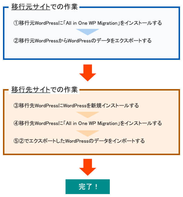 All-in-One WP Migrationの作業の流れ